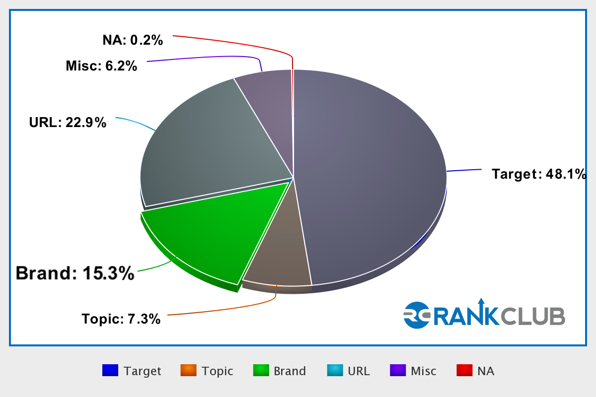 Pie Chart_Brand