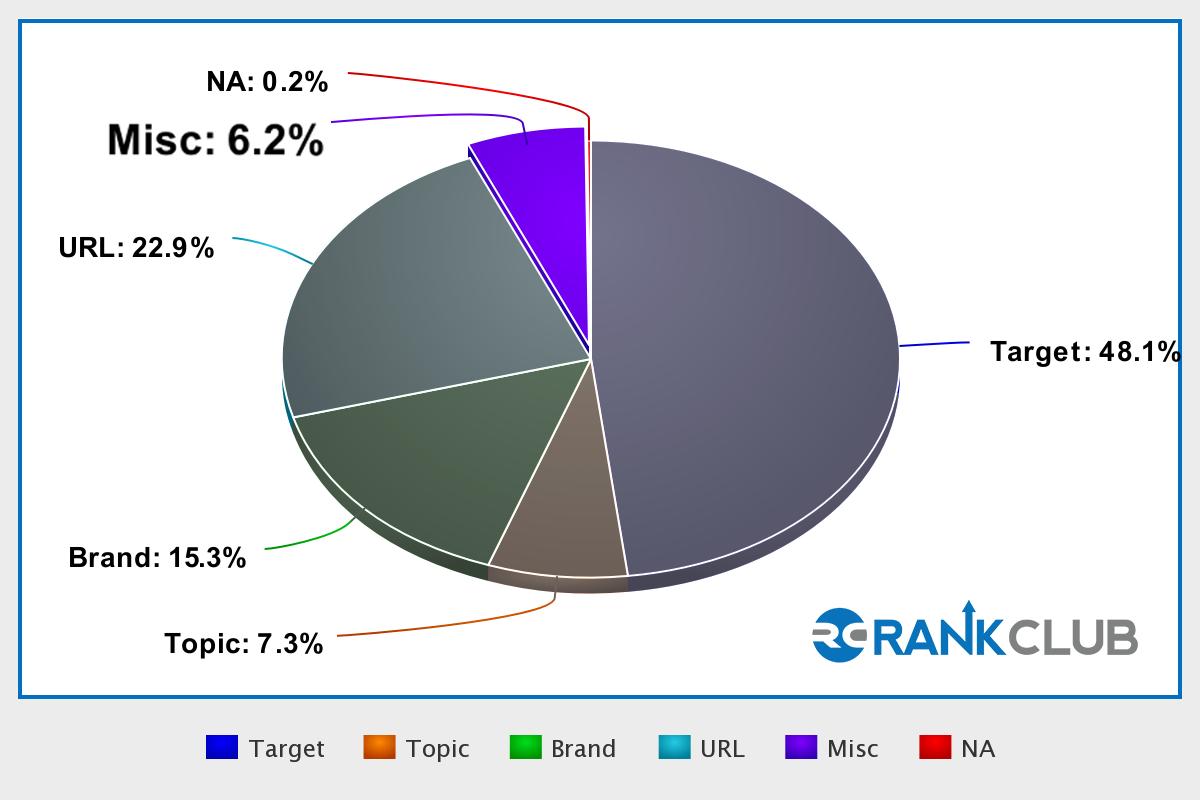 Pie Chart_Misc