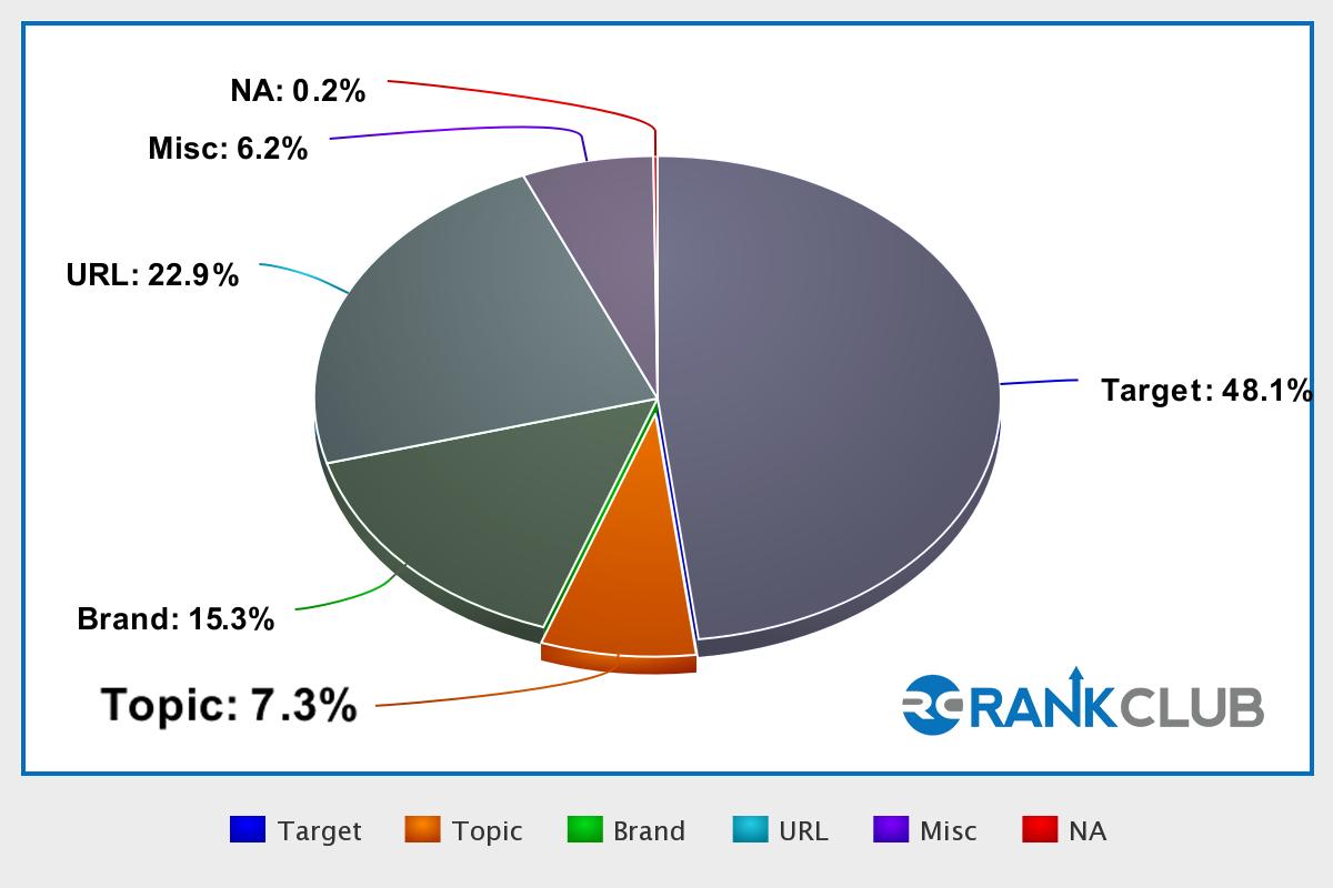 Pie Chart_Topic