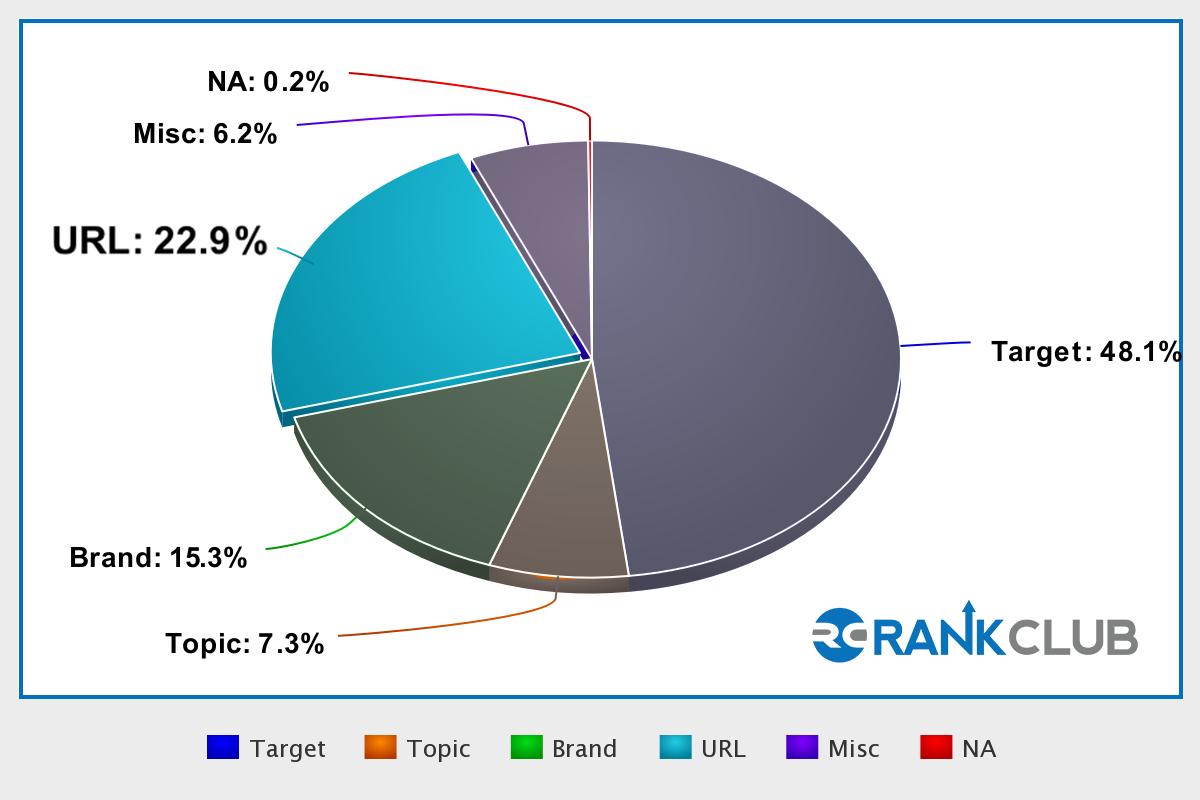 Pie Chart_URL