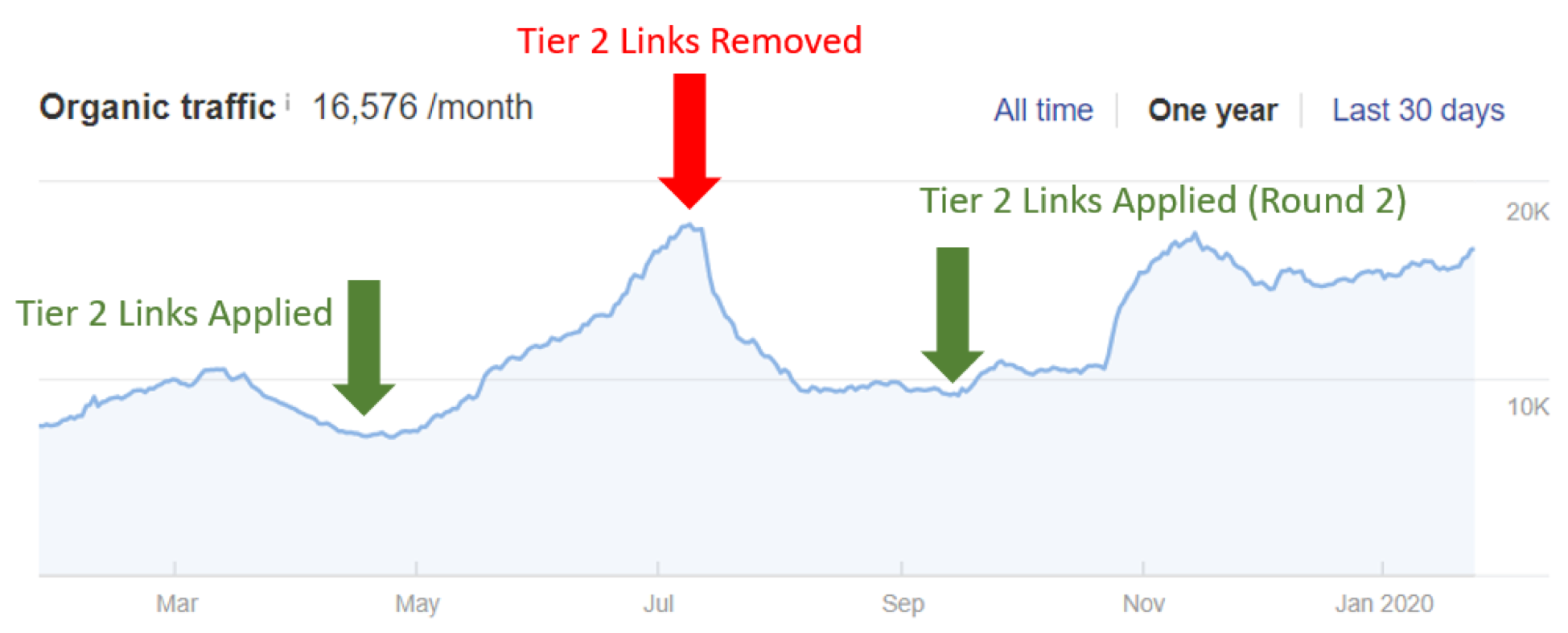 organic traffic with tier 2 applied graph