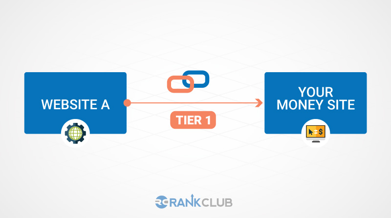 PBN Link Tier 1 to your money page