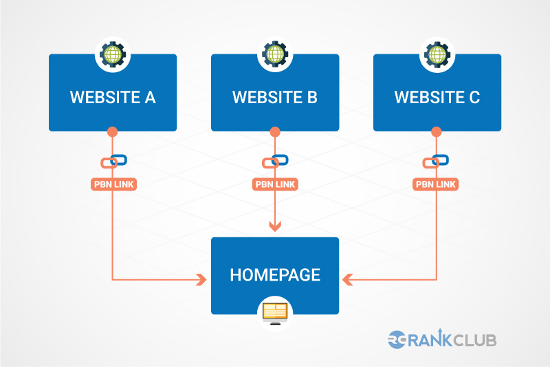 PBN link to homepages