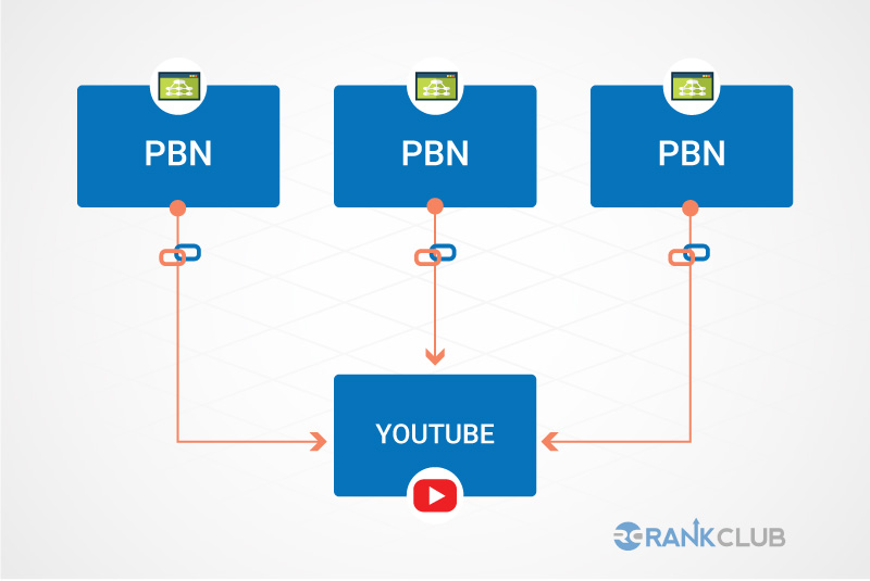 PBN link in youtube page