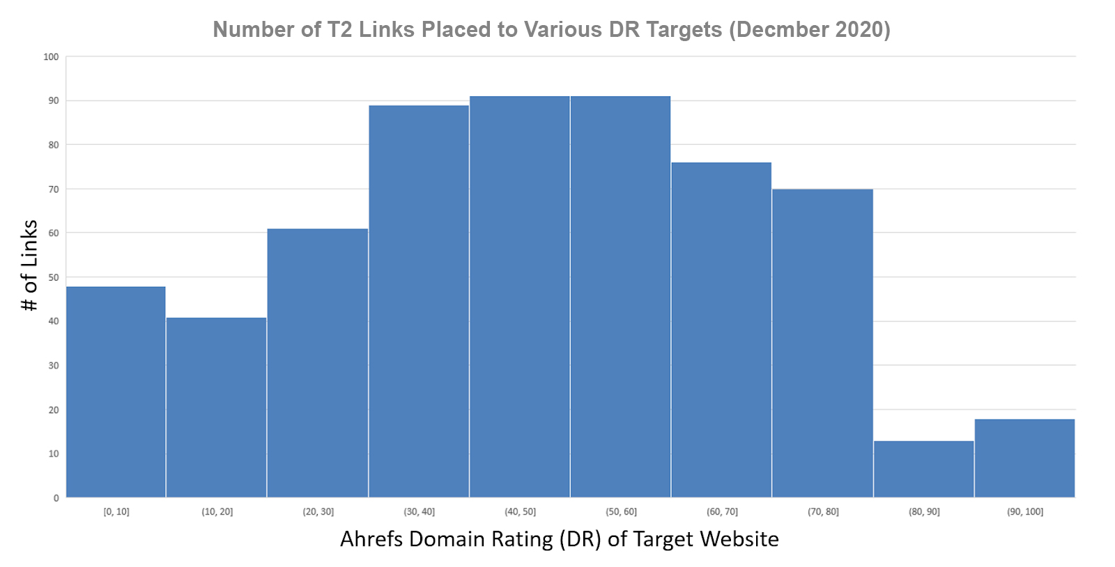 Various DR Targets December 2020
