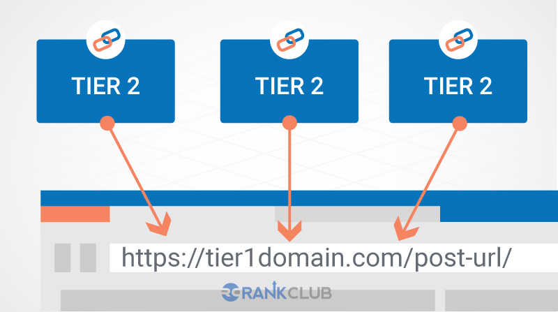 how many tier 2 links rankclub